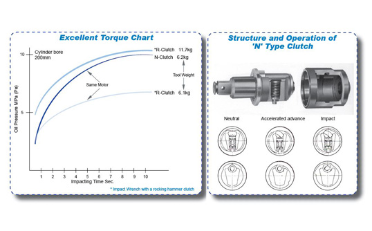 zigzagimage-nittokohki-blog-kuken-impact-wrenches-n-clutch-diagram